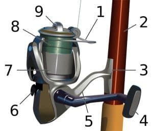 Picture of fishing reel with numbers